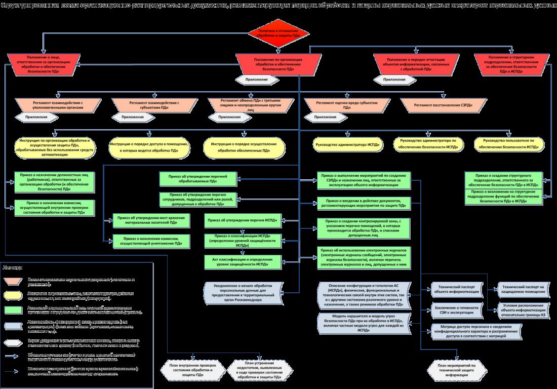 Структура приказа схема